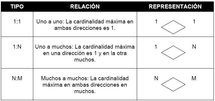 Tipos de cardinalidad